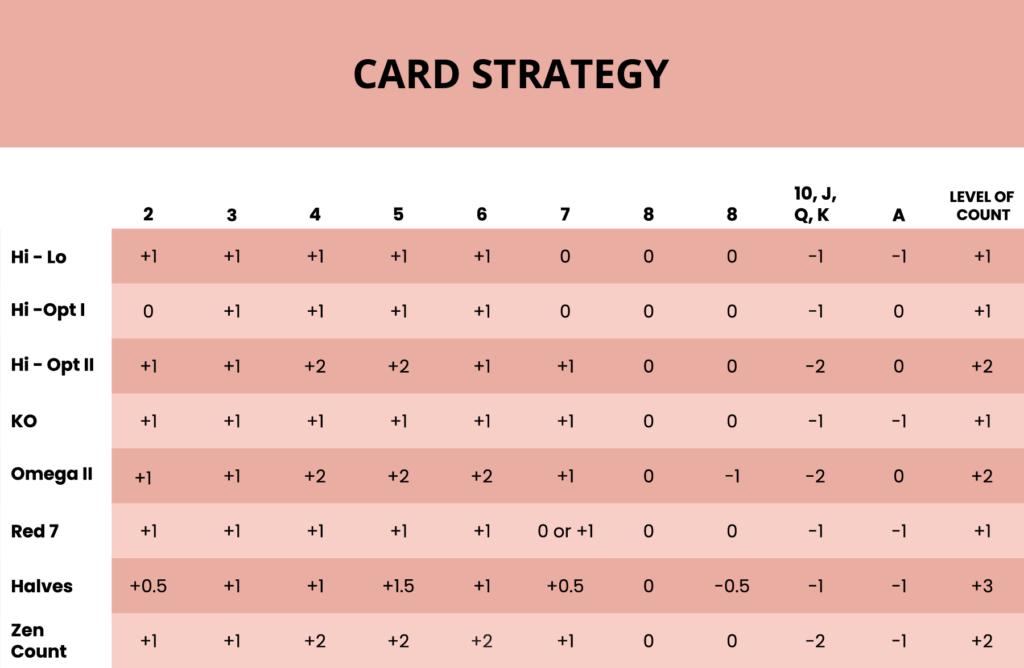 Kortti strategia