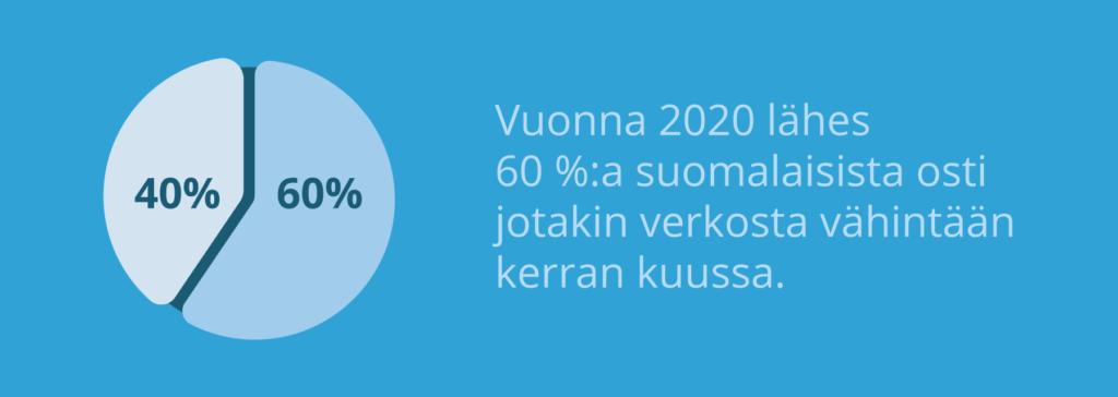60 %:a suomalaisista tekee verkko-ostoja kuukaudessa.
