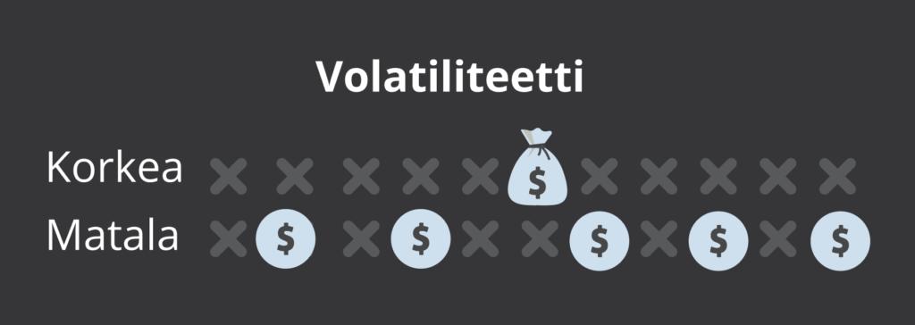 Volatiliteetti kuvattuna